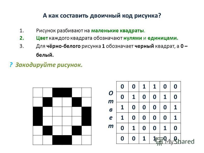 А как составить двоичный код рисунка? 1. Рисунок разбивают на маленькие квадраты. 2. Цвет каждого квадрата обозначают нулями и единицами. 3. Для чёрно-белого рисунка 1 обозначает черный квадрат, а 0 – белый. ? Закодируйте рисунок. 001100 010010 10000