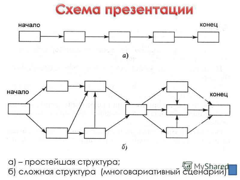 а) – простейшая структура; б) сложная структура (много вариативный сценарий)
