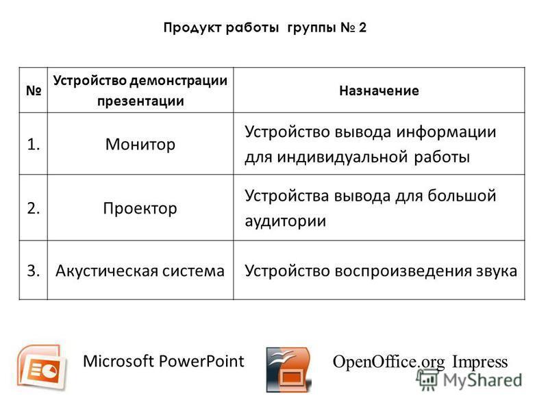 Устройство демонстрации презентации Назначение 1. Монитор Устройство вывода информации для индивидуальной работы 2. Проектор Устройства вывода для большой аудитории 3. Акустическая система Устройство воспроизведения звука Microsoft PowerPoint OpenOff