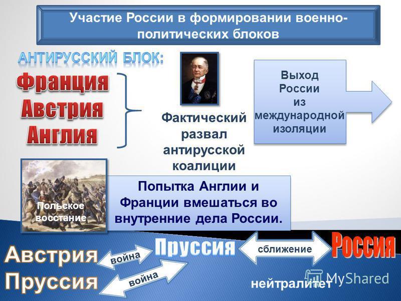 Участие России в формировании военно- политических блоков Выход России из международной изоляции Выход России из международной изоляции Фактический развал антирусской коалиции сближение война нейтралитет Попытка Англии и Франции вмешаться во внутренн