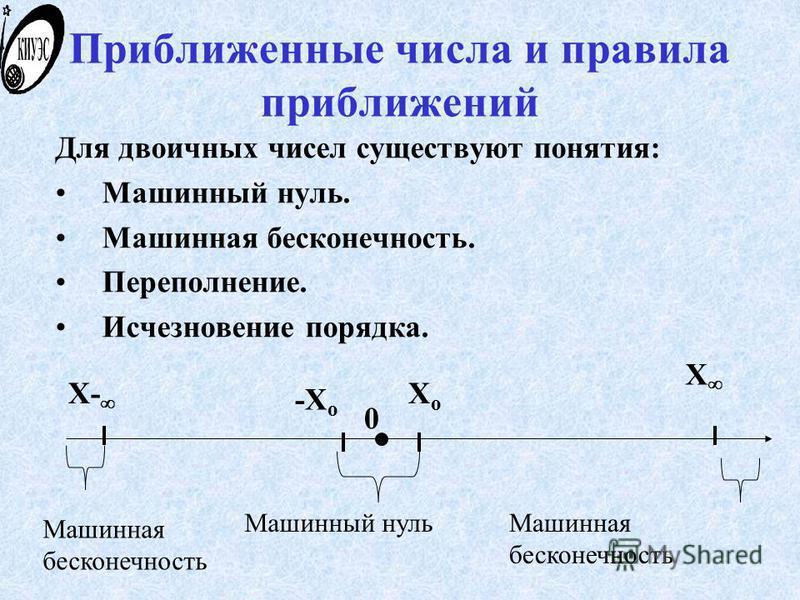 Приближенные числа и правила приближений Для двоичных чисел существуют понятия: Машинный нуль. Машинная бесконечность. Переполнение. Исчезновение порядка. 0 XoXo -X o Машинная бесконечность Машинный нуль X- X