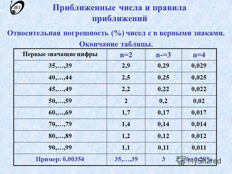 Приближенные числа и правила приближений Относительная погрешность (%) чисел с n верными знаками. Окончание таблицы. Первые значащие цифры n=2n-=3n=4 35,…,392,90,290,029 40,…,442,50,250,025 45,…,492,20,220,022 50,…,5920,20,02 60,…,691,70,170,017 70,…