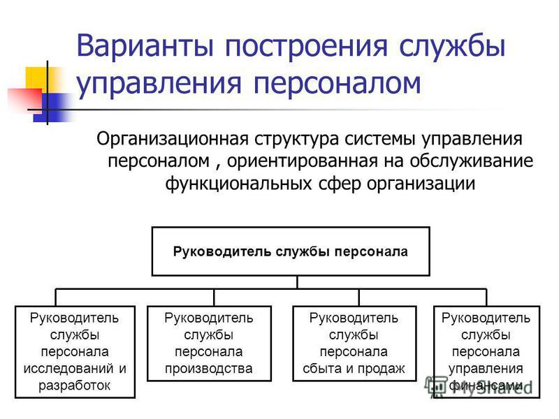 Варианты построения службы управления персоналом Организационная структура системы управления персоналом, ориентированная на обслуживание функциональных сфер организации Руководитель службы персонала Руководитель службы персонала исследований и разра