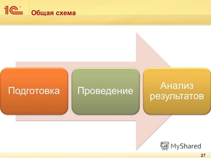 Общая схема Подготовка Проведение Анализ результатов 27
