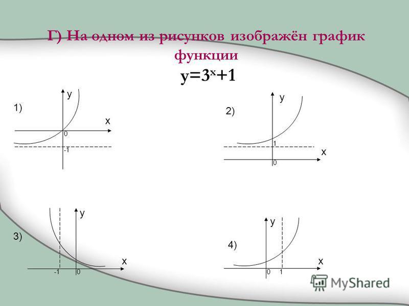 Г) На одном из рисунков изображён график функции y=3 x +1 1) 2) 4) 3) x y x y x y x y 0 0 00 1 1