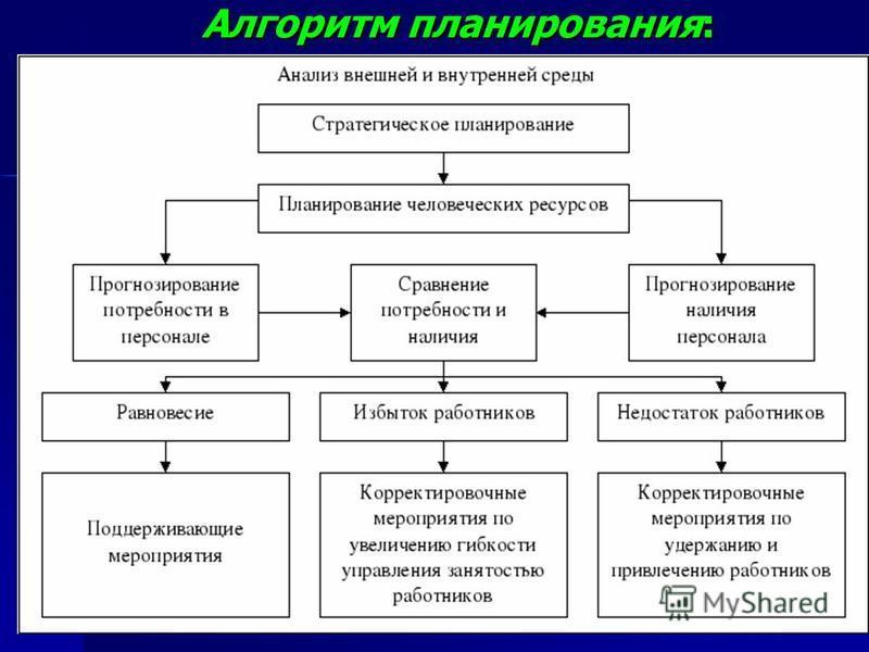 Алгоритм планирования: Алгоритм планирования: