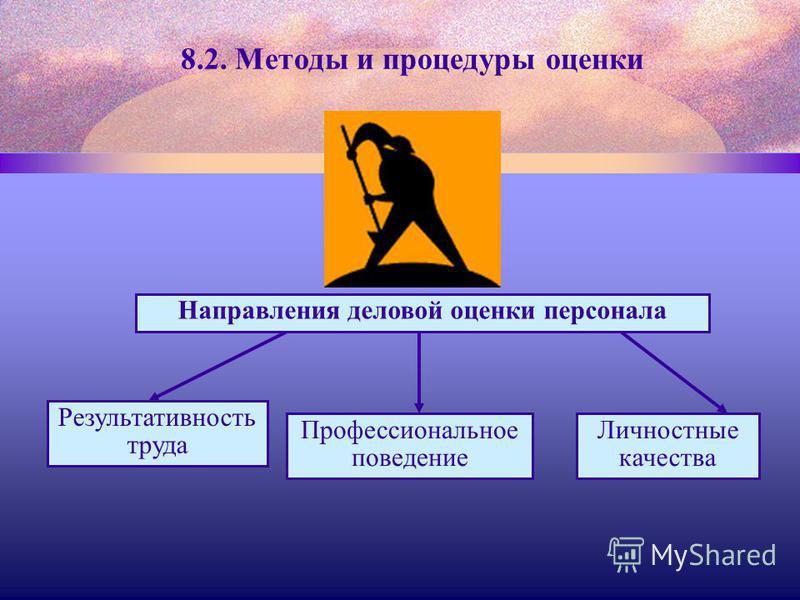 8.2. Методы и процедуры оценки Направления деловой оценки персонала Результативность труда Профессиональное поведение Личностные качества