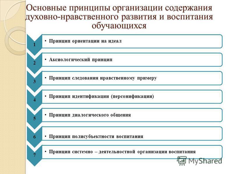 Основные принципы организации содержания духовно-нравственного развития и воспитания обучающихся 1 Принцип ориентации на идеал 2 Аксиологический принцип 3 Принцип следования нравственному примеру 4 Принцип идентификации (персонификации) 5 Принцип диа