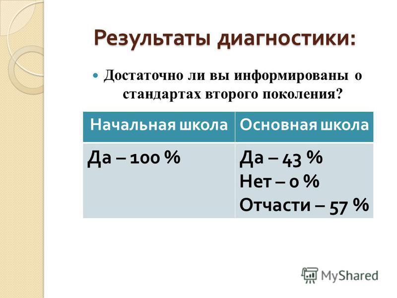 Результаты диагностики : Достаточно ли вы информированы о стандартах второго поколения? Начальная школа Основная школа Да – 100 % Да – 43 % Нет – 0 % Отчасти – 57 %