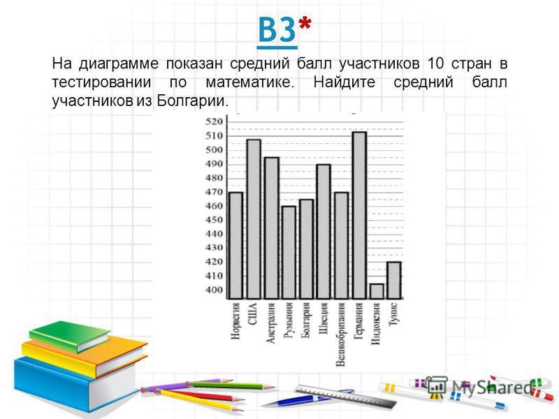 В3В3* На диаграмме показан средний балл участников 10 стран в тестировании по математике. Найдите средний балл участников из Болгарии.