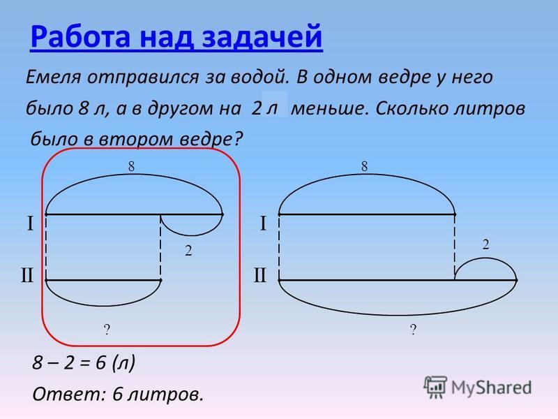 Работа над задачей Емеля отправился за водой. В одном ведре у него было 8 л, а в другом на 2 кг меньше. Сколько литров было в втором ведре? л I 8 2 I 8 2 II ? ? 8 – 2 = 6 (л) Ответ: 6 литров.