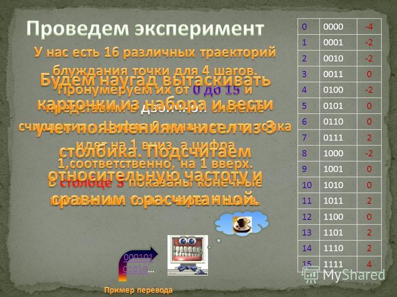 00000-4 10001-2 20010-2 300110 40100-2 501010 601100 701112 81000-2 910010 1010100 1110112 1211000 1311012 1411102 1511114 000101 01010000101 01010…