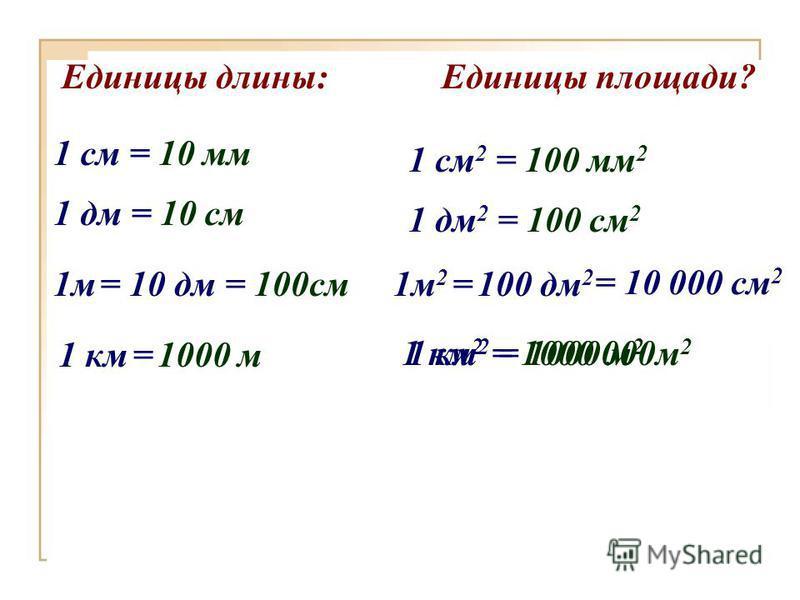 Единицы длины: 1 км = 1000 м 1 см = 10 мм 1 м = 10 дм = 100 см 1 дм = 10 см Единицы площади? 1 км 2 = 1000 м 2 1 см 2 = 100 мм 2 1 м 2 = 100 дм 2 1 дм 2 = 100 см 2 = 10 000 см 2 1 км 2 = 1000 000 м 2