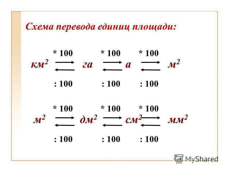 км 2 га ам 2 * 100 : 100 Схема перевода единиц площади: * 100 : 100 * 100 : 100 м 2 дм 2 см 2 мм 2 * 100 : 100 * 100 : 100 * 100 : 100