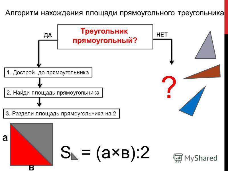 Алгоритм нахождения площади прямоугольного треугольника 1. Дострой до прямоугольника 2. Найди площадь прямоугольника 3. Раздели площадь прямоугольника на 2 S = (а×в):2 ??7777 ДА НЕТ а в Треугольник прямоугольный? ?