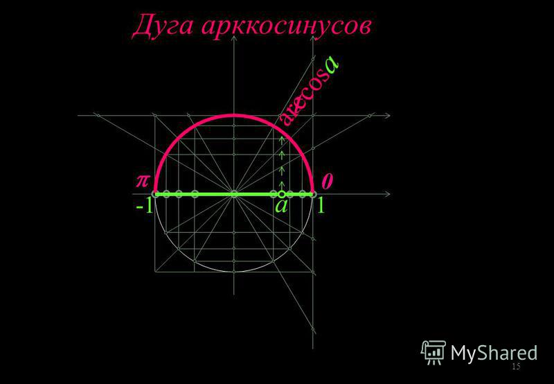 а 1 t Дуга арккосинусов 15