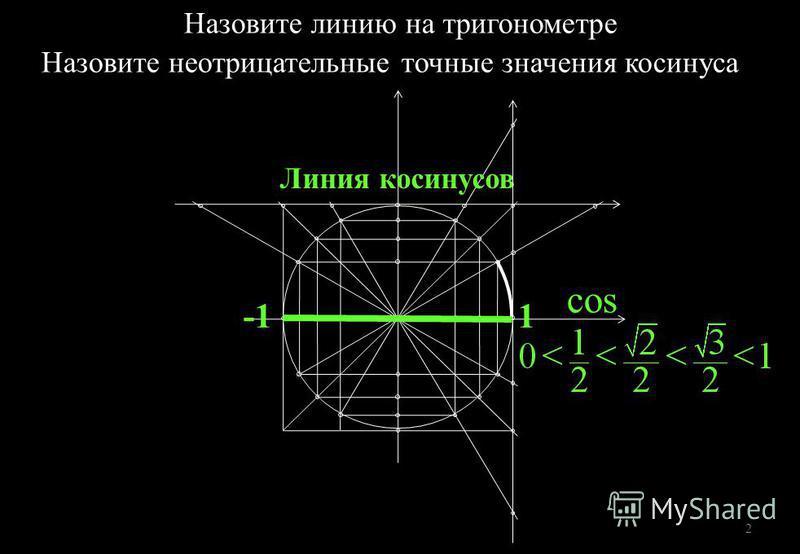 cos Линия косинусов 1 Назовите линию на тригонометрии Назовите неотрицательные точные значения косинуса 2