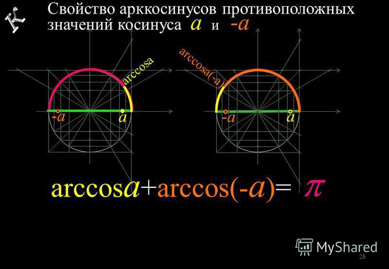 -а-а Свойство арккосинусов противоположных значений косинуса а и -а а -а-а а arccos a +arccos(- a )= 28