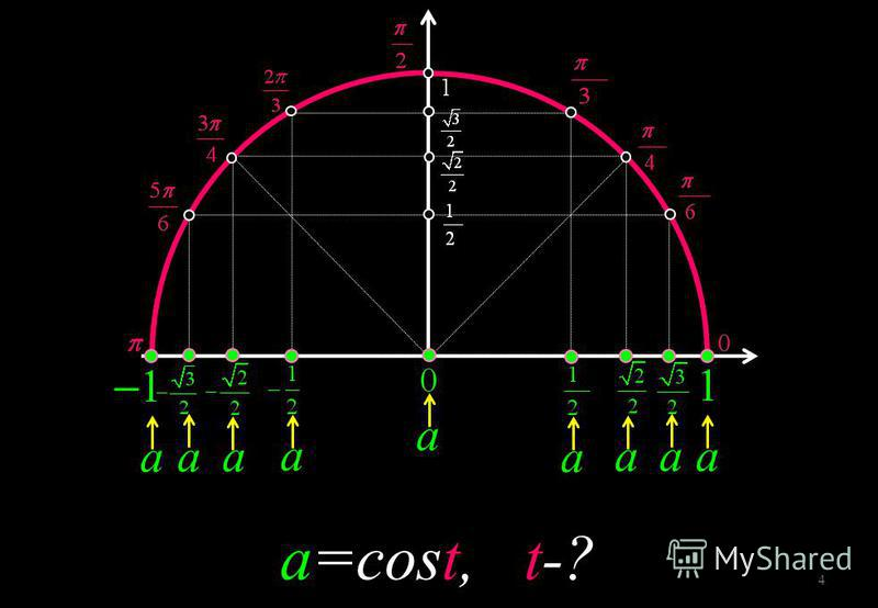 a a a=cost, t-? a a a a a a a 4