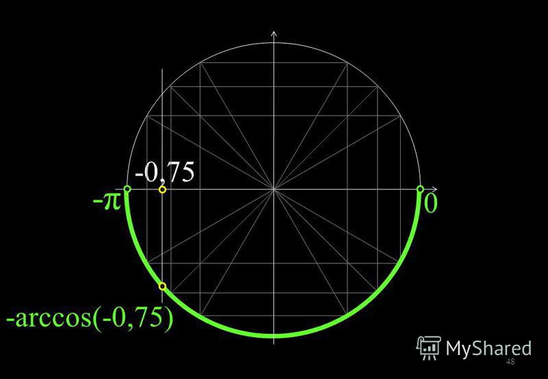 -0,75 -π-π 0 48 -arccos(-0,75)