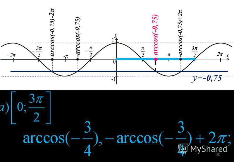 y = - 0,75 1 0 y x arccos(-0,75) - arccos (-0,75) - arccos(-0,75) +2 π arccos (-0,75)- 2 π 58
