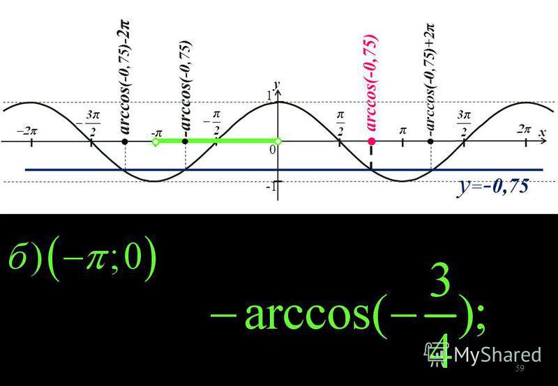 y = - 0,75 1 0 y x arccos(-0,75) - arccos (-0,75) - arccos(-0,75) +2 π arccos (-0,75)- 2 π 59