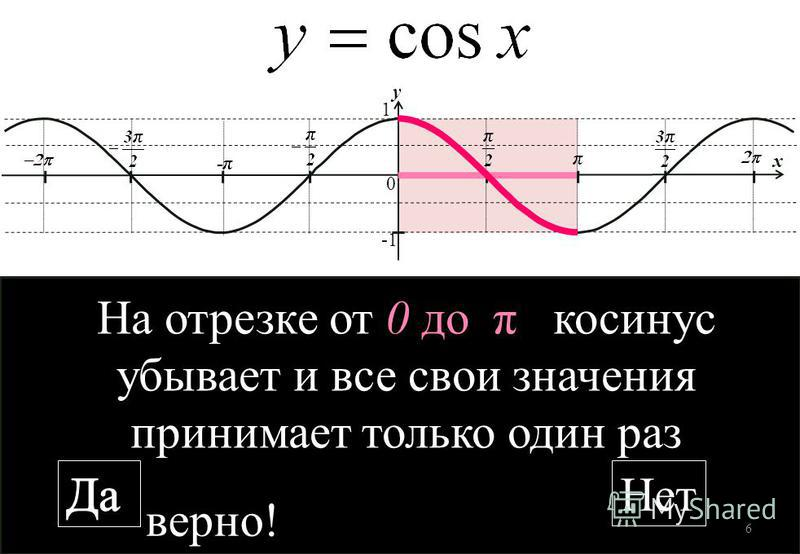 1 0 y x На отрезке от 0 до π косинус убывает и все свои значения принимает только один раз Нет верно! 6