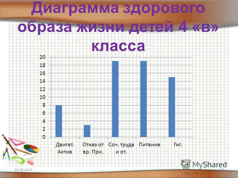 Диаграмма здорового образа жизни детей 4 «в» класса 24.08.201520