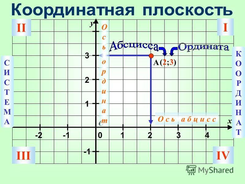 y x 3 2 1 01234-2 A О С И С Т Е М А К О О Р Д И Н А Т О с ь а б ц и с с Осьординат Осьординат (2;3)(2;3) III II I IV