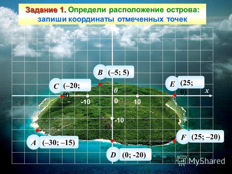 Задание 1. Задание 1. Определи расположение острова: запиши координаты отмеченных точек y x 10 0 0 (–30; –15) А (–5; 5) (–20; 0) (0; -20) (25; 0) (25; –20) C B D E F -10