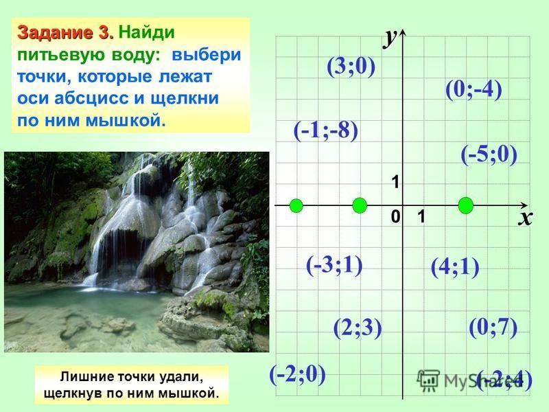 x 1y1 0 Задание 3. Задание 3. Найди питьевую воду: выбери точки, которые лежат оси абсцисс и щелкни по ним мышкой. (3;0) (0;7) (-5;0) (-1;-8) (-3;1) (2;3) (-2;4) (0;-4) (4;1) (-2;0) Лишние точки удали, щелкнув по ним мышкой.