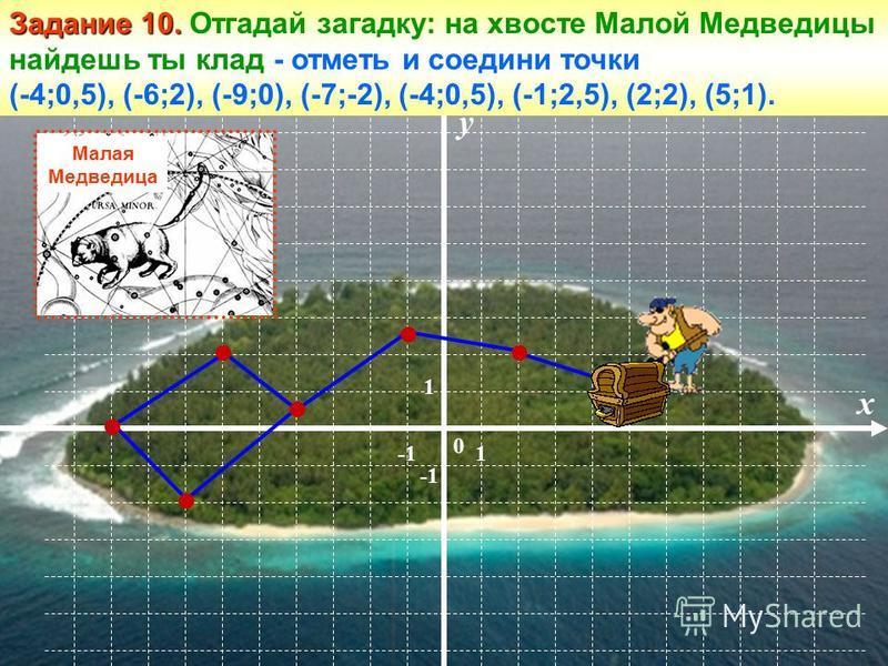 Малая медведица у 1 0 1 х Задание 10. Задание 10. Отгадай загадку: на хвосте Малой Медведицы найдешь ты клад - отметь и соедини точки (-4;0,5), (-6;2), (-9;0), (-7;-2), (-4;0,5), (-1;2,5), (2;2), (5;1). Малая Медведица
