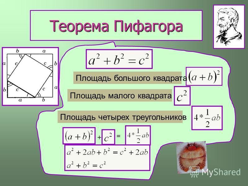 Теорема Пифагора Площадь большого квадрата Площадь малого квадрата Площадь четырех треугольников + =