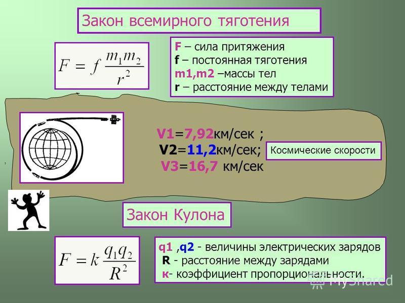F – сила притяжения f – постоянная тяготения m1,m2 –массы тел r – расстояние между телами V1=7,92 км/сек ; V2=11,2 км/сек; V3=16,7 км/сек Закон всемирного тяготения Закон Кулона, q1,q2 - величины электрических зарядов R - расстояние между зарядами к-