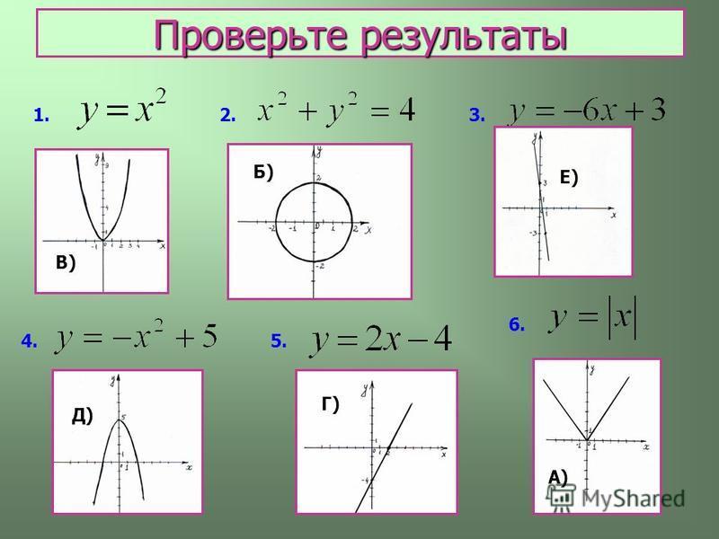 1.2.3. 4.5. 6. А) Б) В) Г) Д) Е) Проверьте результаты