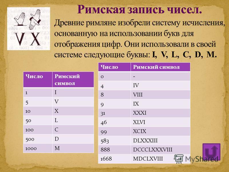 Число Римский символ 1I 5V 10X 50L 100C 500D 1000M Число Римский символ 0- 4IV 8VIII 9IX 31XXXI 46XLVI 99XCIX 583DLXXXIII 888DCCCLXXXVIII 1668MDCLXVIII