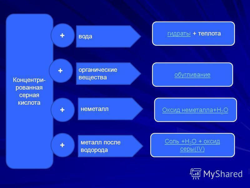 Концентри- рованная серная кислота + вода органические вещества металл после водорода неметалл + + + Соль +Н 2 О + оксид серы(ІV) гидраты + теплота обугливание Оксид неметалла+Н 2 О