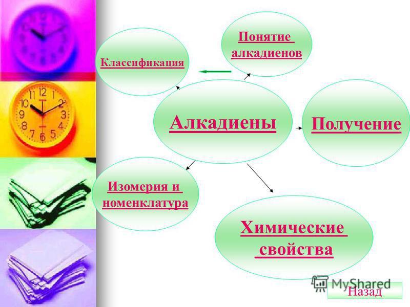 Алкадиены Понятие алкадиенов Классификация Изомерия и номенклатура Химические свойства Получение Назад