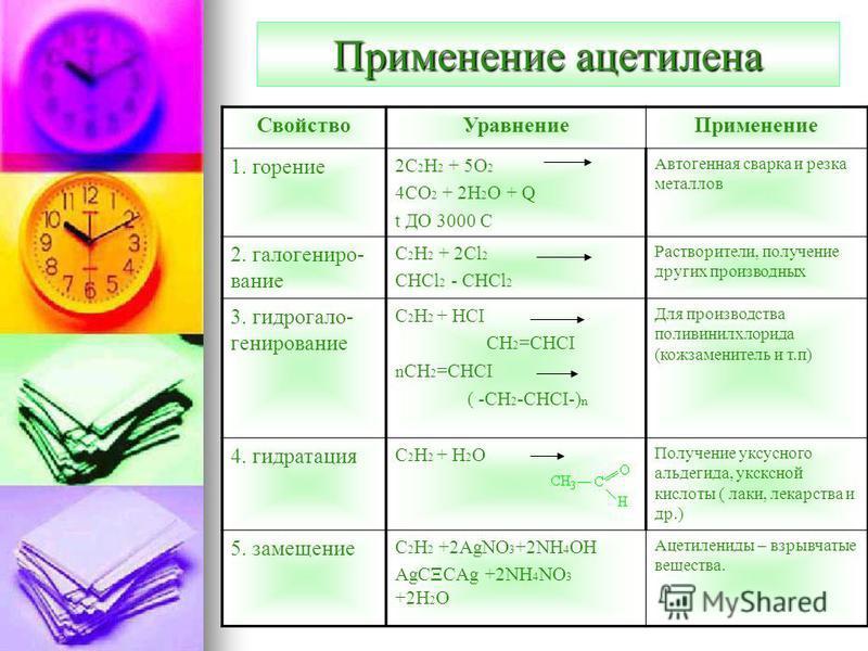 Применение ацетэлена Свойство УравнениеПрименение 1. горение 2C 2 H 2 + 5O 2 4CO 2 + 2H 2 O + Q t ДО 3000 С Автогенная сварка и резка металлов 2. галогениро- вание C 2 H 2 + 2Cl 2 CHCl 2 - CHCl 2 Растворители, получение других производных 3. гидрогал