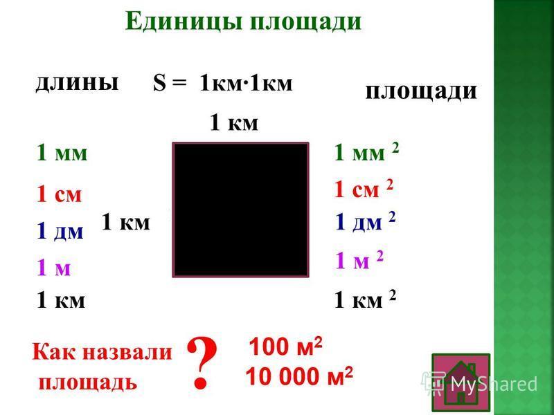 Единицы площади длины площади 1 мм 1 см 1 дм 1 м 1 км 1 мм 2 1 см 2 1 дм 2 1 м 2 1 км 2 ? 100 м 2 10 000 м 2 1 мм S = 1 мм 1 мм S = 1 см 1 см 1 см 1 дм S = 1 дм 1 дм 1 м S = 1 м 1 м 1 км S = 1 км 1 км Как назвали площадь