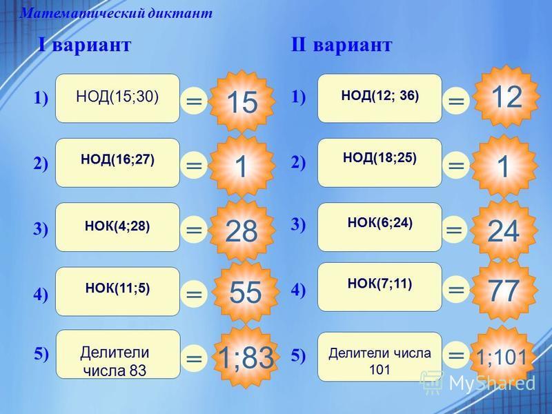 55 Математический диктант I вариантII вариант = 15 = 1 = 28 = 1;83 = = 1;101 = 1 = 24 = 77 = 1) НОД(15;30) 2) НОД(16;27) 1) НОД(12; 36) 3) НОК(4;28) 4) НОК(11;5) 5) Делители числа 83 3) НОК(6;24) 2) НОД(18;25) 5) Делители числа 101 4) НОК(7;11) 12