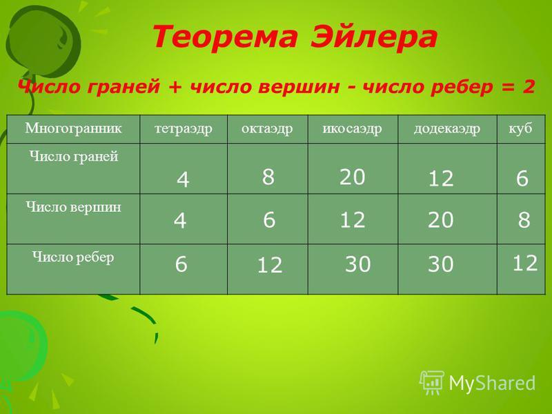Теорема Эйлера Число граней + число вершин - число ребер = 2 Многогранниктетраэдроктаэдрикосаэдрдодекаэдркуб Число граней Число вершин Число ребер 4 4 6 8 6 12 20 12 30 12 20 30 6 8 12