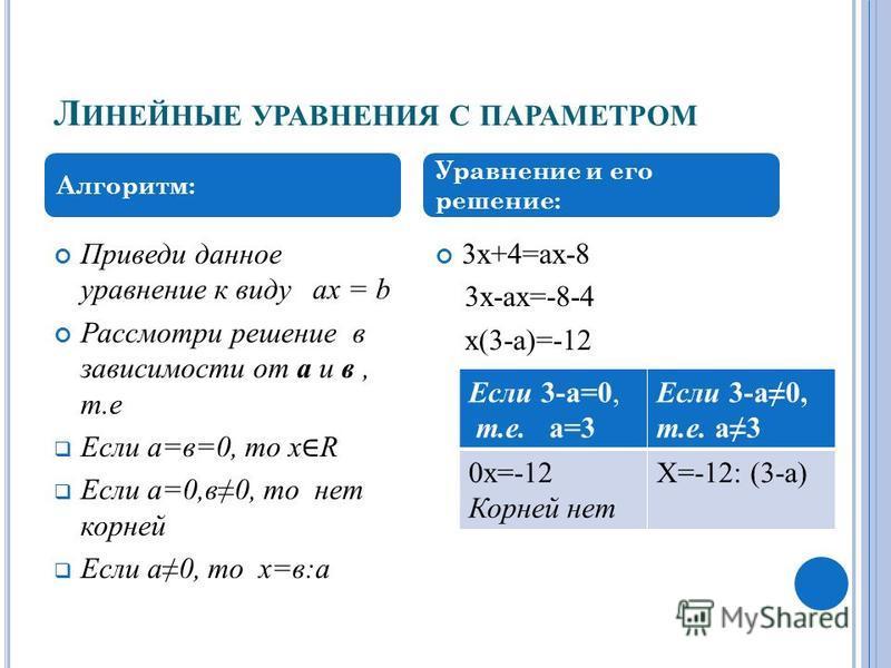 Л ИНЕЙНЫЕ УРАВНЕНИЯ С ПАРАМЕТРОМ Приведи данное уравнение к виду ax = b Рассмотри решение в зависимости от а и в, т.е Если а=в=0, то х R Если а=0,в 0, то нет корней Если а 0, то х=в:а 3 х+4=ах-8 3 х-ах=-8-4 х(3-а)=-12 Алгоритм: Уравнение и его решени