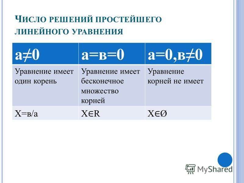 Ч ИСЛО РЕШЕНИЙ ПРОСТЕЙШЕГО ЛИНЕЙНОГО УРАВНЕНИЯ а 0 а=в=0 а=0,в 0 Уравнение имеет один корень Уравнение имеет бесконечное множество корней Уравнение корней не имеет Х=в/а Х RХ Ø