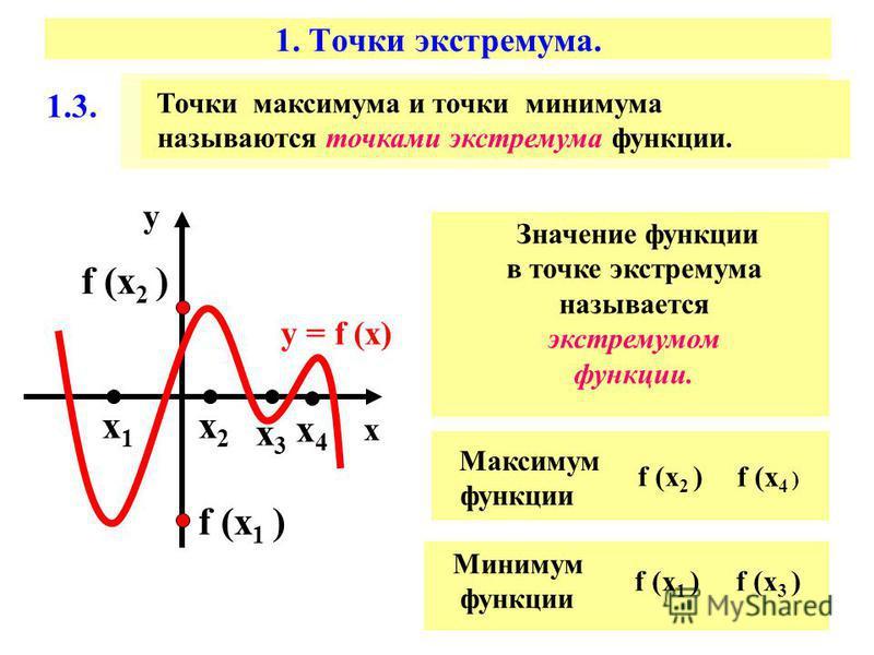 1. Точки экстремума. 1.3. Точки максимума и точки минимума называются точками экстремума функции. х у у = f (х) х 1 х 1 х 2 х 2 f (х 1 ) f (х 2 ) Значение функции в точке экстремума называется экстремумом функции. Максимум функции Минимум функции х 3