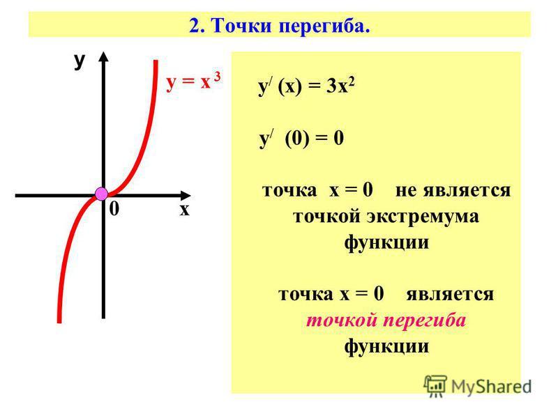 2. Точки перегиба. х у у = х 3 0 у / (х) = 3 х 2 у / (0) = 0 точка х = 0 не является точкой экстремума функции точка х = 0 является точкой перегиба функции