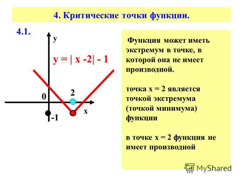4. Критические точки функции. у = | x -2| - 1 х у 0 Функция может иметь экстремум в точке, в которой она не имеет производной. точка х = 2 является точкой экстремума (точкой минимума) функции в точке х = 2 функция не имеет производной 2 4.1.