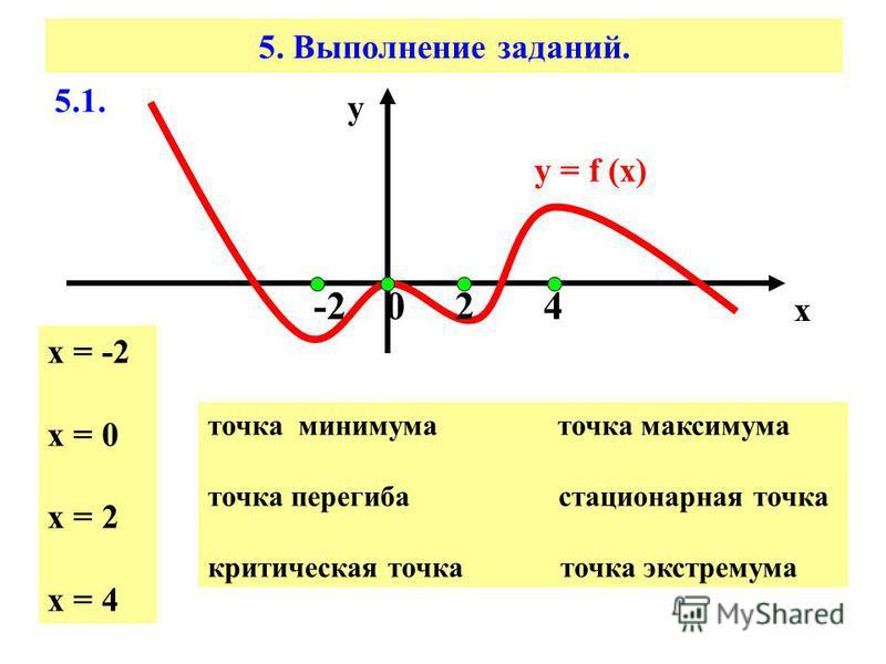 5. Выполнение заданий. 5.1. у = f (x) х у -2 0 2 4 х = -2 х = 0 х = 2 х = 4 точка минимума точка максимума точка перегиба стационарная точка критическая точка точка экстремума