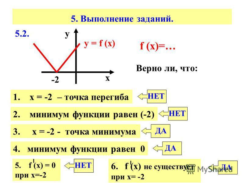 5. Выполнение заданий. 5.2. у = f (x) х у -2 f (x)=… Верно ли, что: 1. х = -2 – точка перегиба 2. минимум функции равен (-2) 3. х = -2 - точка минимума 4. минимум функции равен 0 5. f (х) = 0 при х=-2 6. f (х) не существует при х= -2 НЕТ ДА