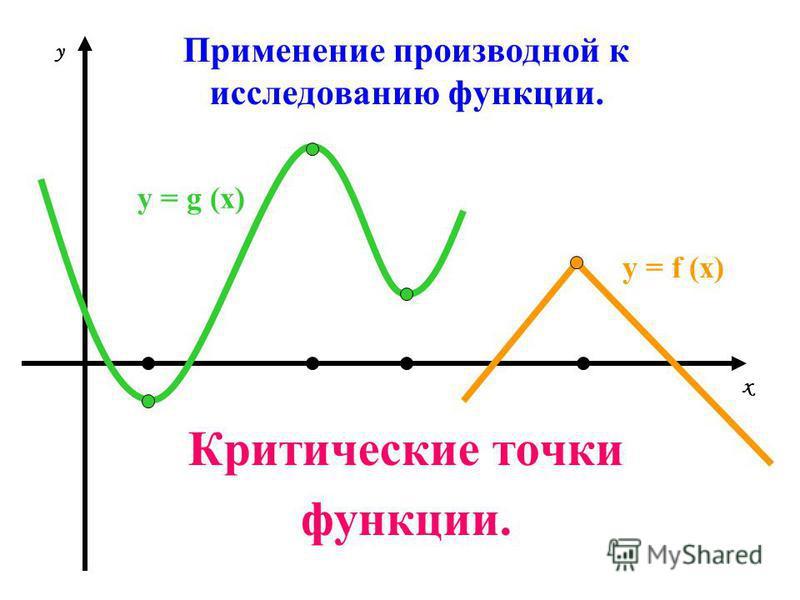 Применение производной к исследованию функции. Критические точки функции. х у у = g (х) у = f (х)